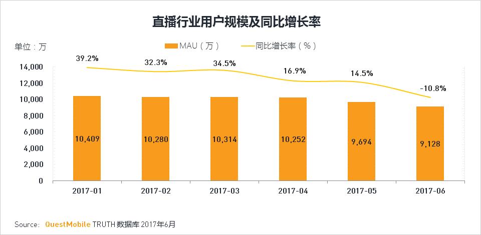 熱鬧了15個月後,中國直播的泡沫破了?